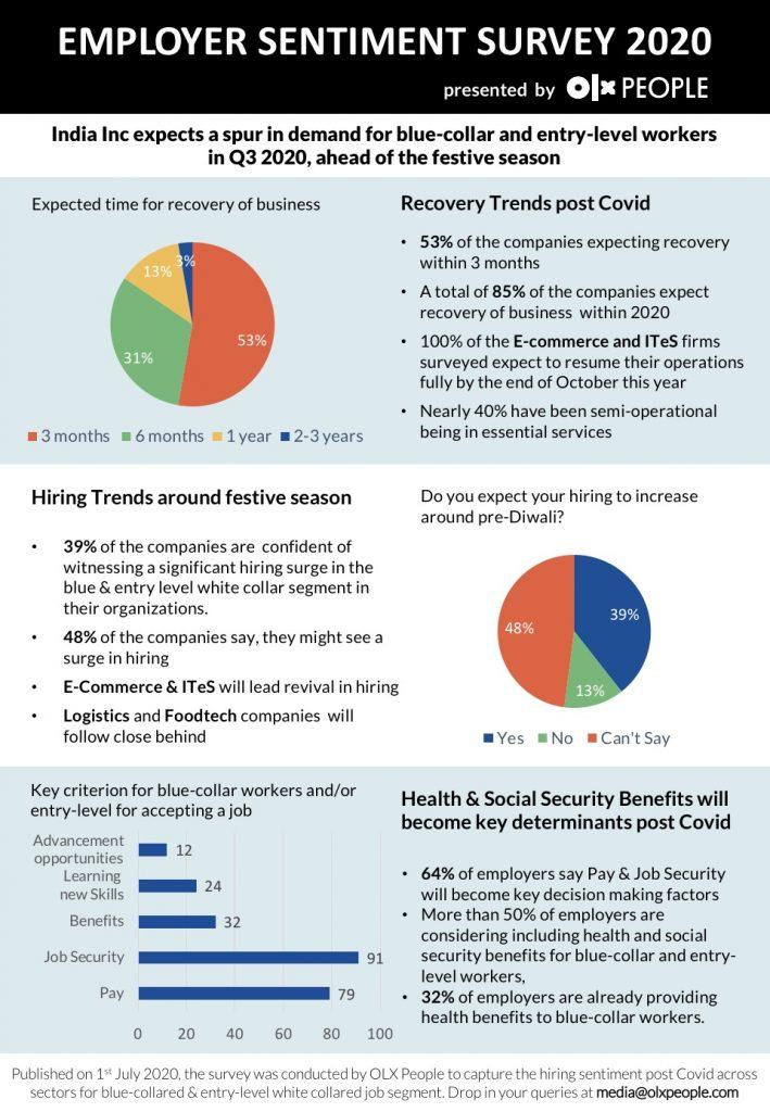 Employer Sentiment Survey Aug'20